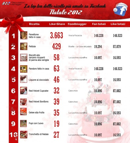 natale-2012-ricette-foodblogger-facebook-reputation-manager