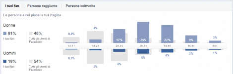 Facebook Audience