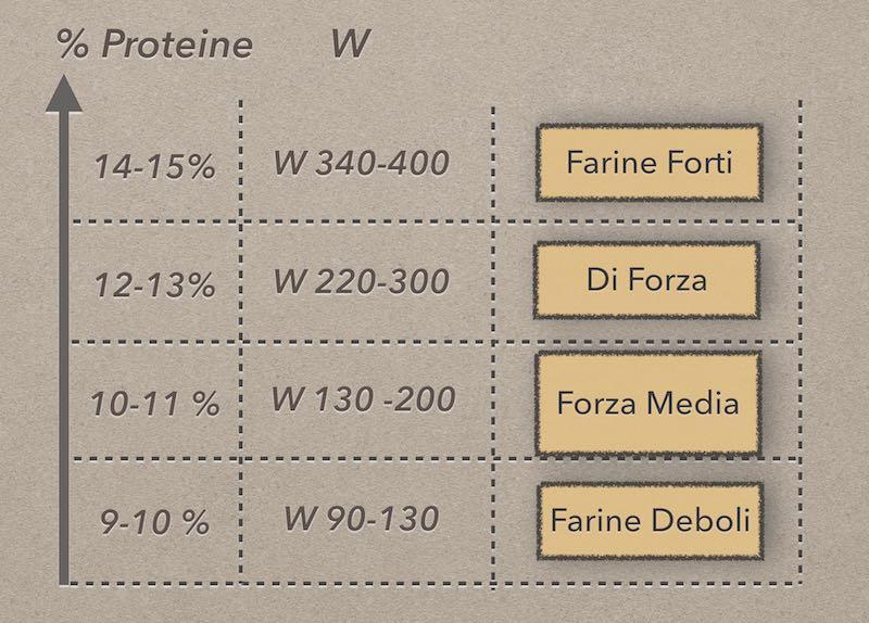 Tabella Forza Farine